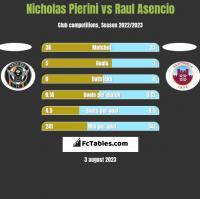 Nicholas Pierini vs Raul Asencio h2h player stats
