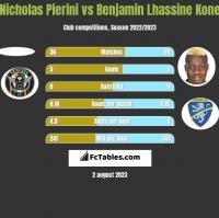 Nicholas Pierini vs Benjamin Lhassine Kone h2h player stats