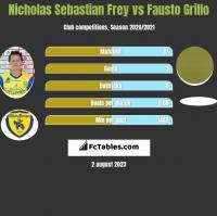 Nicholas Sebastian Frey vs Fausto Grillo h2h player stats