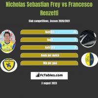 Nicholas Sebastian Frey vs Francesco Renzetti h2h player stats