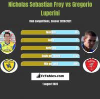 Nicholas Sebastian Frey vs Gregorio Luperini h2h player stats