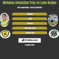 Nicholas Sebastian Frey vs Luka Krajnc h2h player stats