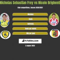 Nicholas Sebastian Frey vs Nicolo Brighenti h2h player stats