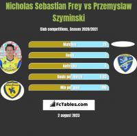 Nicholas Sebastian Frey vs Przemyslaw Szyminski h2h player stats