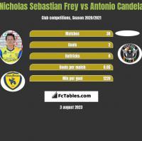 Nicholas Sebastian Frey vs Antonio Candela h2h player stats