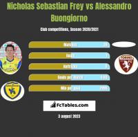 Nicholas Sebastian Frey vs Alessandro Buongiorno h2h player stats