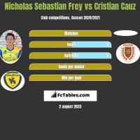 Nicholas Sebastian Frey vs Cristian Cauz h2h player stats
