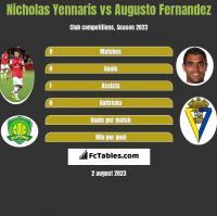 Nicholas Yennaris vs Augusto Fernandez h2h player stats