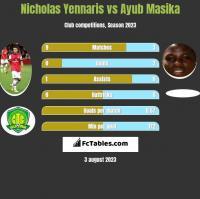 Nicholas Yennaris vs Ayub Masika h2h player stats