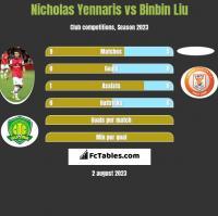Nicholas Yennaris vs Binbin Liu h2h player stats
