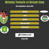 Nicholas Yennaris vs Boxuan Song h2h player stats