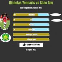 Nicholas Yennaris vs Chao Gan h2h player stats