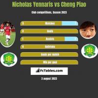 Nicholas Yennaris vs Cheng Piao h2h player stats