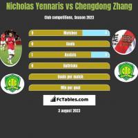 Nicholas Yennaris vs Chengdong Zhang h2h player stats