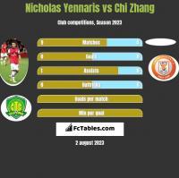 Nicholas Yennaris vs Chi Zhang h2h player stats