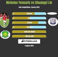Nicholas Yennaris vs Chuangyi Lin h2h player stats