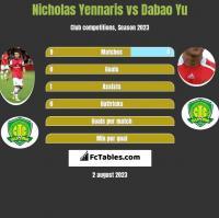 Nicholas Yennaris vs Dabao Yu h2h player stats