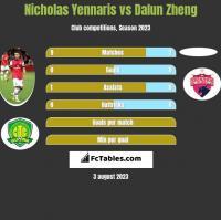 Nicholas Yennaris vs Dalun Zheng h2h player stats
