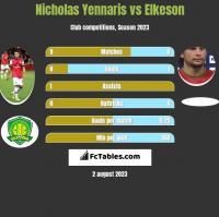 Nicholas Yennaris vs Elkeson h2h player stats