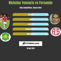 Nicholas Yennaris vs Fernando h2h player stats