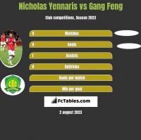 Nicholas Yennaris vs Gang Feng h2h player stats