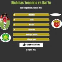 Nicholas Yennaris vs Hai Yu h2h player stats