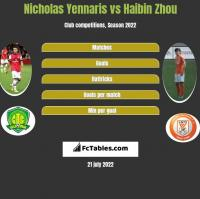 Nicholas Yennaris vs Haibin Zhou h2h player stats