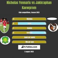 Nicholas Yennaris vs Jakkraphan Kaewprom h2h player stats