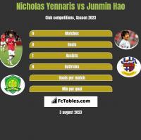 Nicholas Yennaris vs Junmin Hao h2h player stats