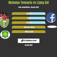 Nicholas Yennaris vs Liang Shi h2h player stats
