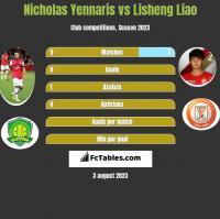 Nicholas Yennaris vs Lisheng Liao h2h player stats