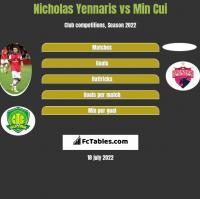 Nicholas Yennaris vs Min Cui h2h player stats