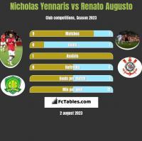 Nicholas Yennaris vs Renato Augusto h2h player stats