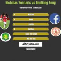 Nicholas Yennaris vs Renliang Feng h2h player stats
