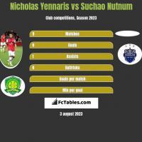Nicholas Yennaris vs Suchao Nutnum h2h player stats