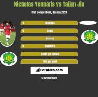 Nicholas Yennaris vs Taijan Jin h2h player stats