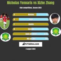 Nicholas Yennaris vs Xizhe Zhang h2h player stats