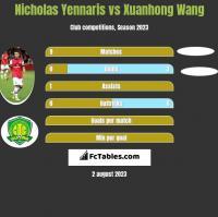 Nicholas Yennaris vs Xuanhong Wang h2h player stats