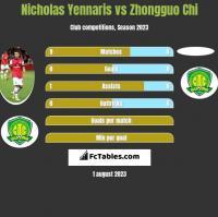 Nicholas Yennaris vs Zhongguo Chi h2h player stats