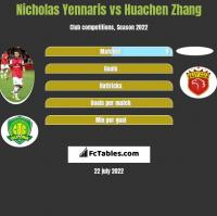Nicholas Yennaris vs Huachen Zhang h2h player stats