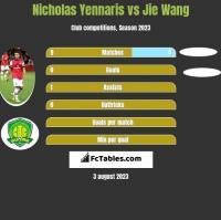 Nicholas Yennaris vs Jie Wang h2h player stats