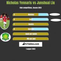 Nicholas Yennaris vs Junshuai Liu h2h player stats