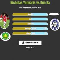 Nicholas Yennaris vs Dun Ba h2h player stats