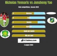 Nicholas Yennaris vs Junsheng Yao h2h player stats