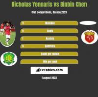 Nicholas Yennaris vs Binbin Chen h2h player stats