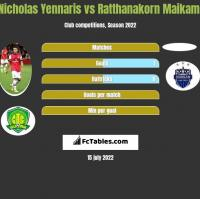 Nicholas Yennaris vs Ratthanakorn Maikami h2h player stats
