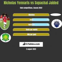 Nicholas Yennaris vs Supachai Jaided h2h player stats