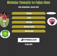 Nicholas Yennaris vs Fujun Chen h2h player stats