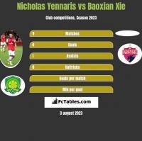 Nicholas Yennaris vs Baoxian Xie h2h player stats