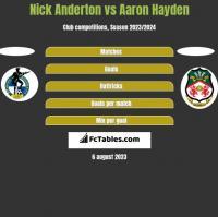 Nick Anderton vs Aaron Hayden h2h player stats